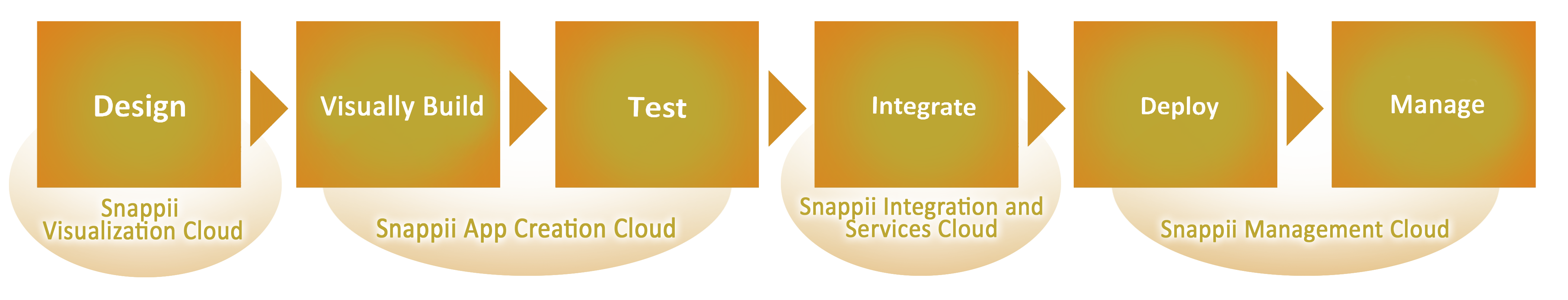 Snappii Development Process